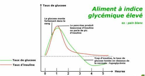 Retrouvez les effets nocif d'un déjeuné hyperglycémique